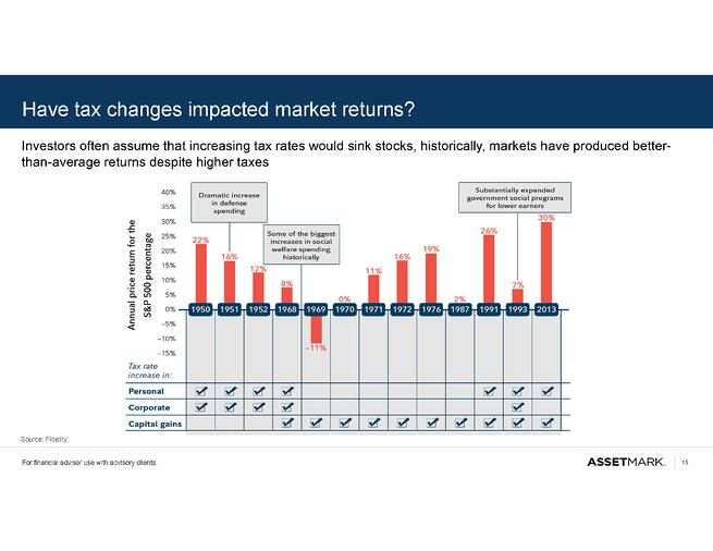 How Tax Changes Have Impacted the Markets